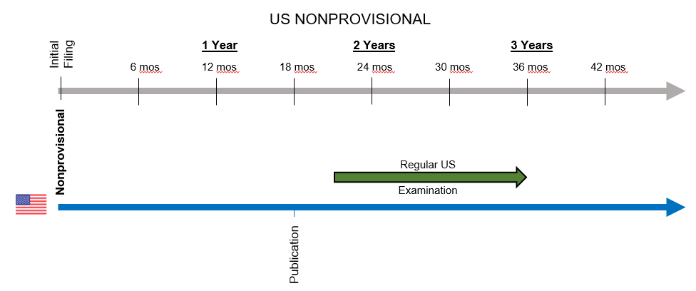 US Nonprovisional Patent Timeline